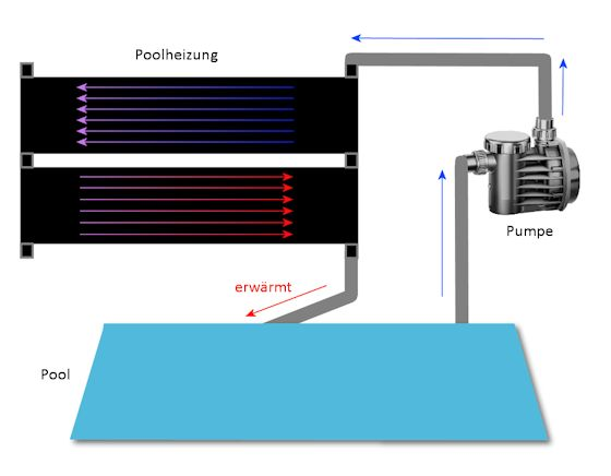 pool solarheizung sonnenkollektor. Black Bedroom Furniture Sets. Home Design Ideas
