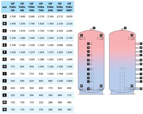 SSP Kombi Kompakt Pelletkessel Paket Ste 16 oder 24 kW ...